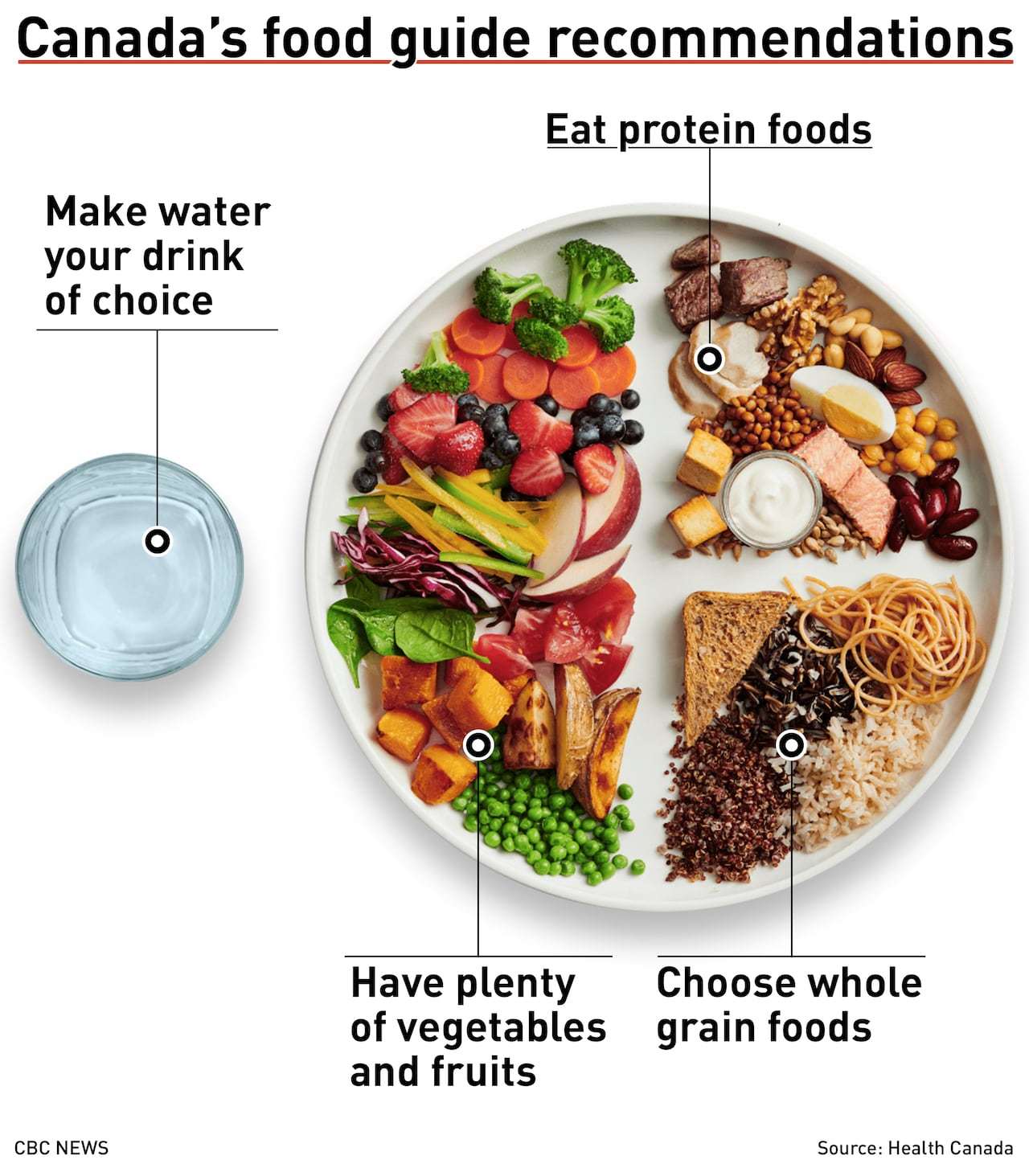 health problems related to diet in brazil