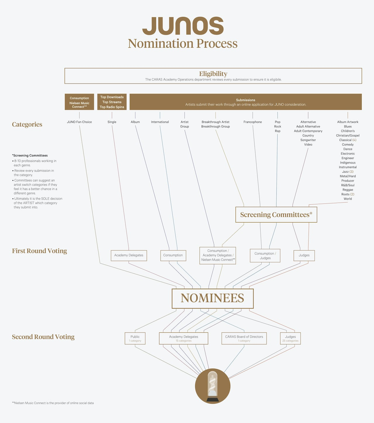 Why do women make up only 1/3 of Juno nominees?   CBC Music Jazz B Series Parallel Wiring Diagram on series parallel solenoid, series wiring christmas lights, series versus parallel wiring, series circuit, series vs. parallel subwoofer diagram, series parallel strat wiring, series vs parallel wiring, series parallel switch, series parallel relay, series wiring in ceiling lights, simple circuit diagram, series parallel wiring ohms, series wiring for homes, series parallel system, series parallel lights, series parallel speakers diagram, series wiring fluorescent lights in check, series parallel battery, series parallel wire, series parallel speaker wiring,