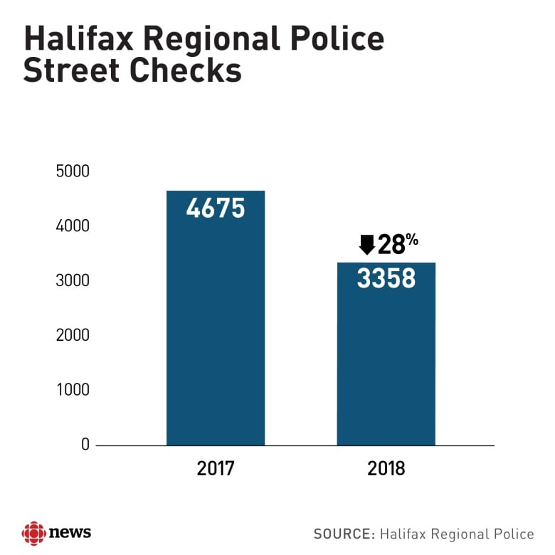 Fewer street checks in Halifax but black people still more likely to be stopped