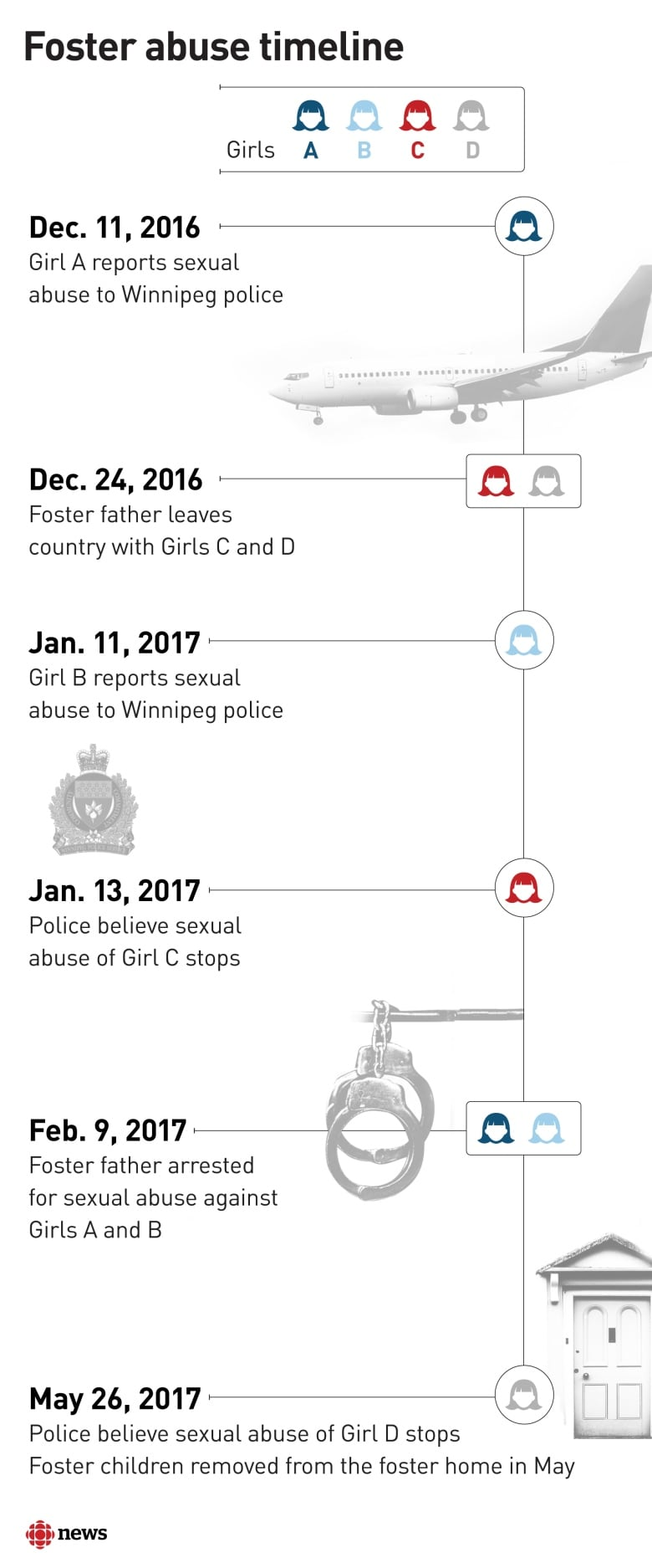 2 girls left in Manitoba home after sex assault allegations made against foster dad