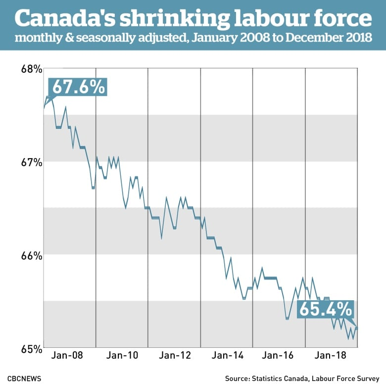 Lots of work but fewer want it as participation rate shrinks: Don Pittis