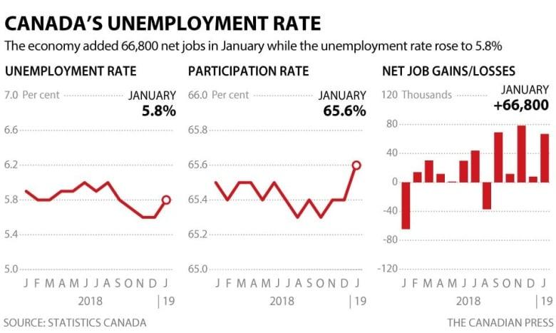Canada's economy added 67,000 jobs in January | CBC News on us and canada, calgary canada, new foundland canada, hudson canada, dorval canada, provinces of canada, forest canada, saguenay canada, nw territories canada, map of canada, prince edward island canada, mont tremblant canada, alberta canada, ontario canada, vancouver canada, montreal canada, rocky mountains canada, toronto canada, british columbia canada, new brunswick canada,
