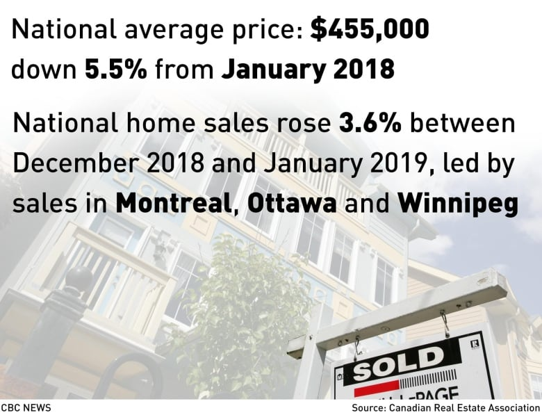Average Canadian house price fell 5 5% in the past year
