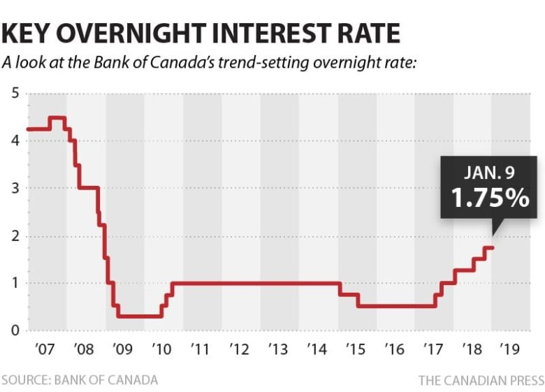 Key Overnight Rate BoC
