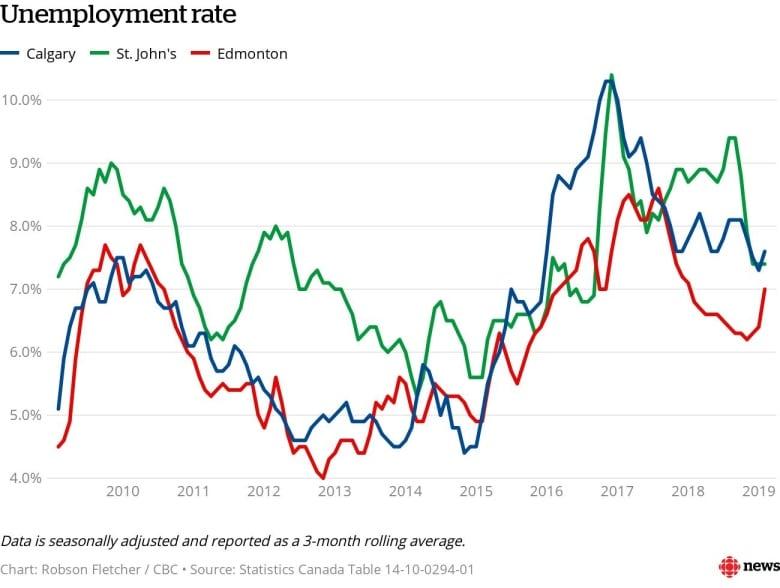 Kết quả hình ảnh cho canada unemployment