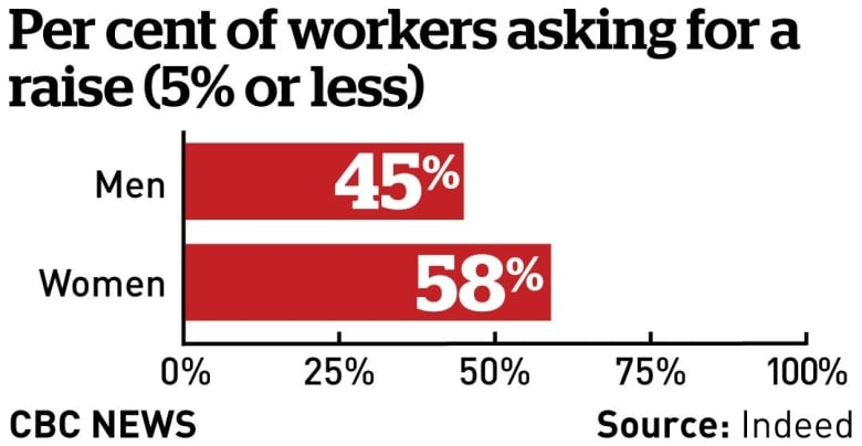 Most Canadians are unhappy with their salaries, survey finds