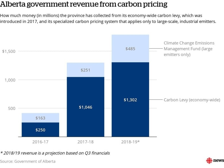 Alberta's carbon tax brought in billions  See where it went