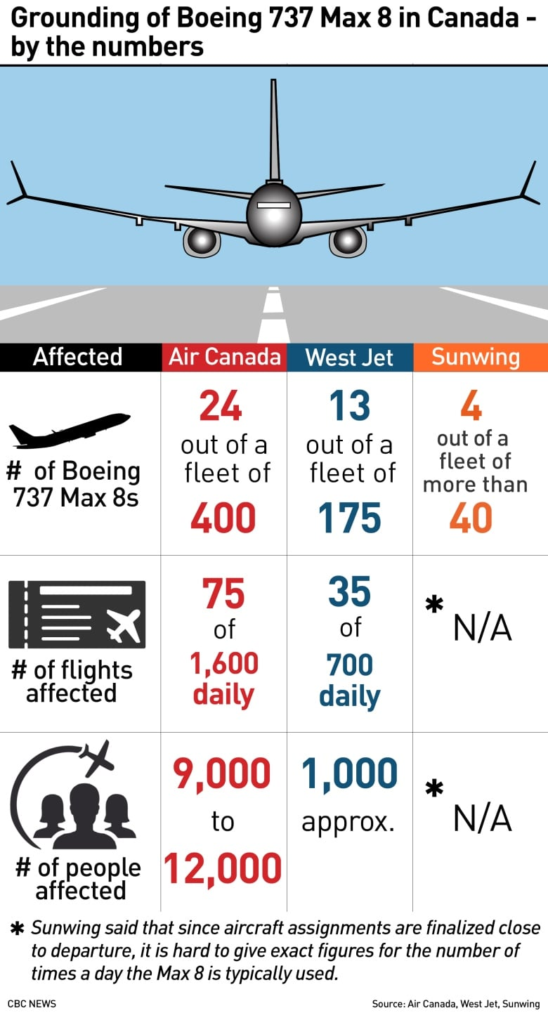 Expect flight disruptions to last — Air Canada says its 737 Max jets will be grounded 3 weeks at least