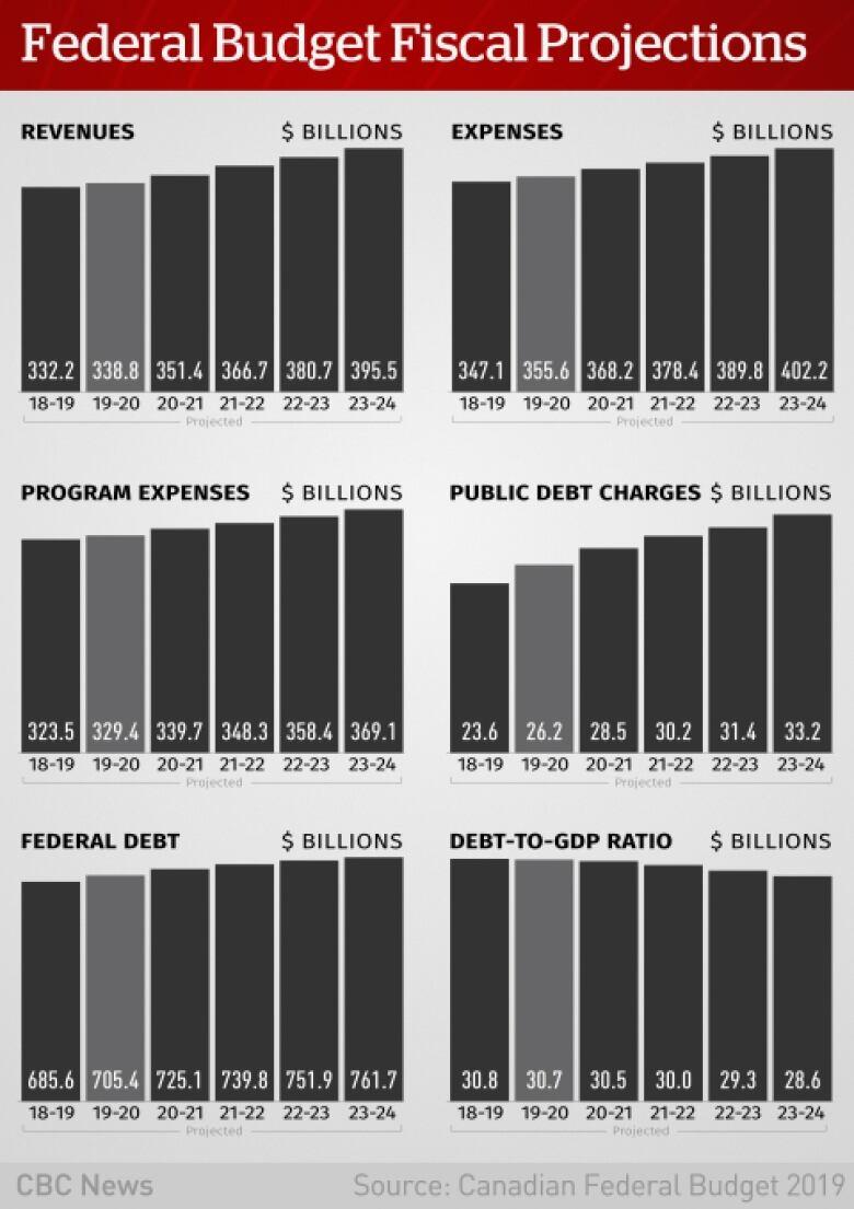 Budget 2019: Highlights of Bill Morneau's fourth federal budget