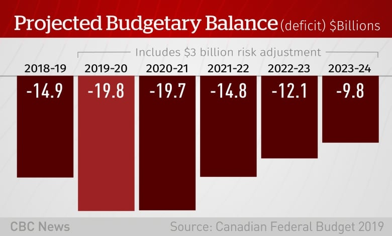 Federal government still on pace for $15B deficit despite