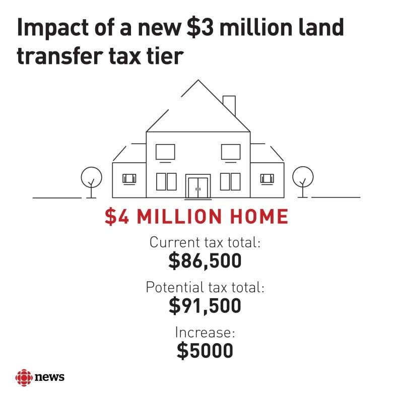 Proposal LTT 3+ Million in Toronto