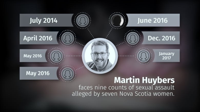 martin-huybers-sexual-assault-charges.jp