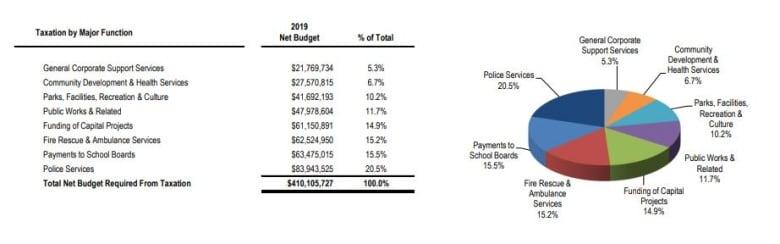 Image result for city budget windsor