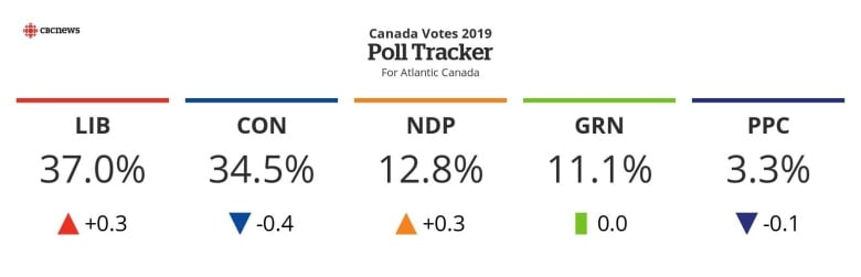 Poll: Nearly Two-Thirds Of Canadians Disapprove Of Justin ...