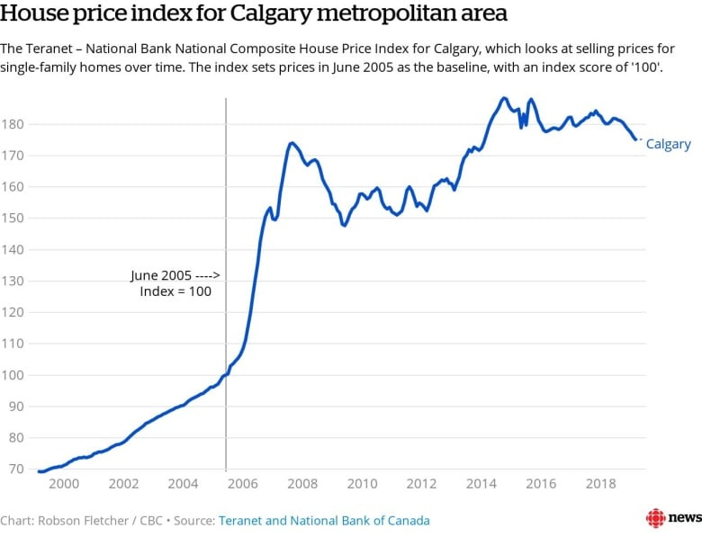 Calgary Sees Largest Decline In House Prices Of 11 Major
