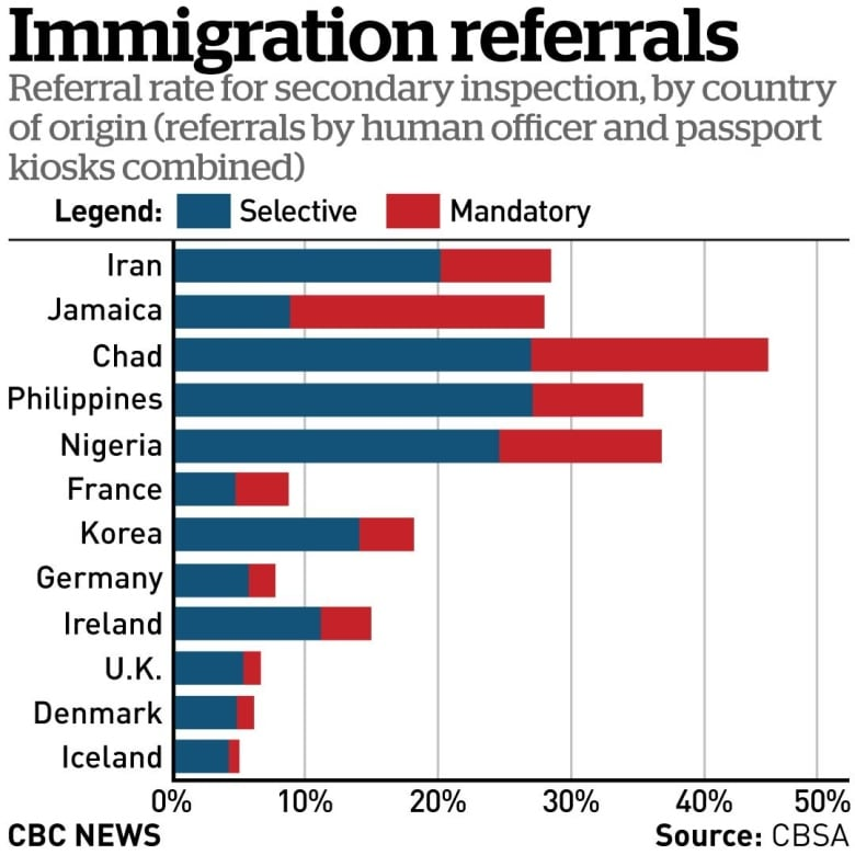 Bias at the border? CBSA study finds travellers from some