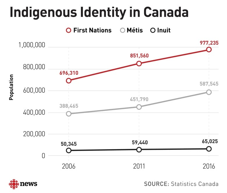 The present Métis culture in Canada