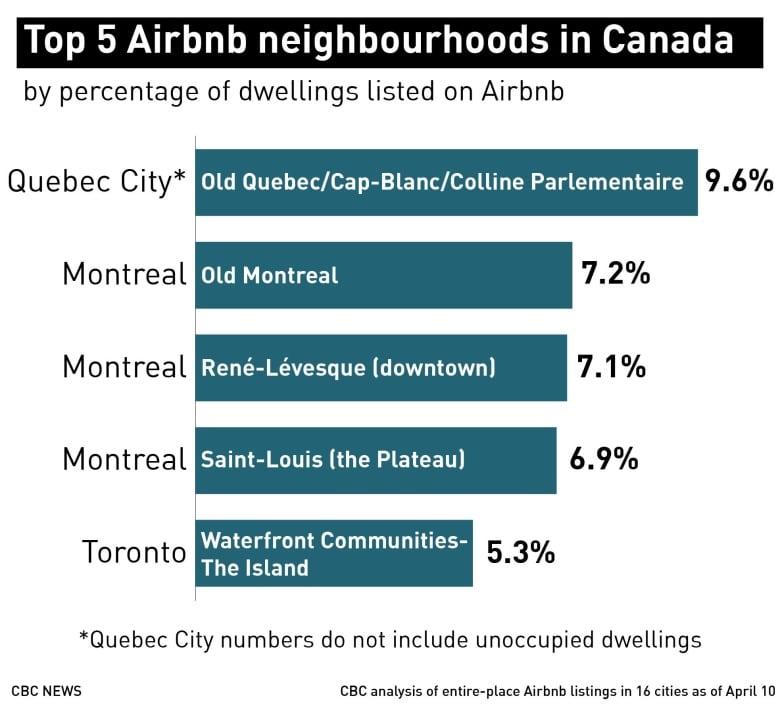 Airbnbs have 'serious impact' on Toronto housing despite