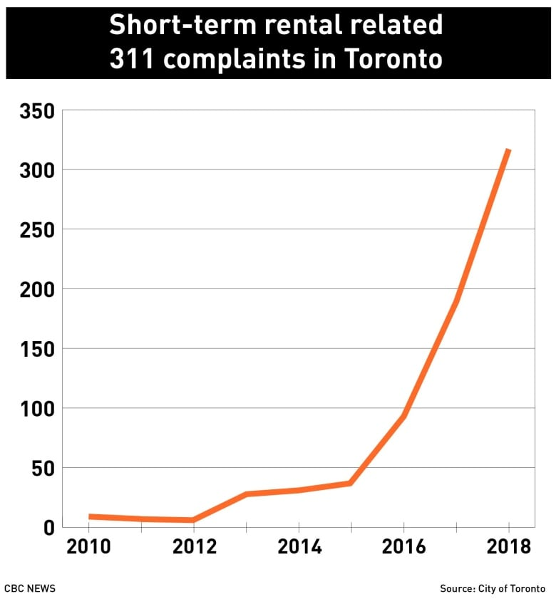 311 complaints about short-term rentals have skyrocketed in