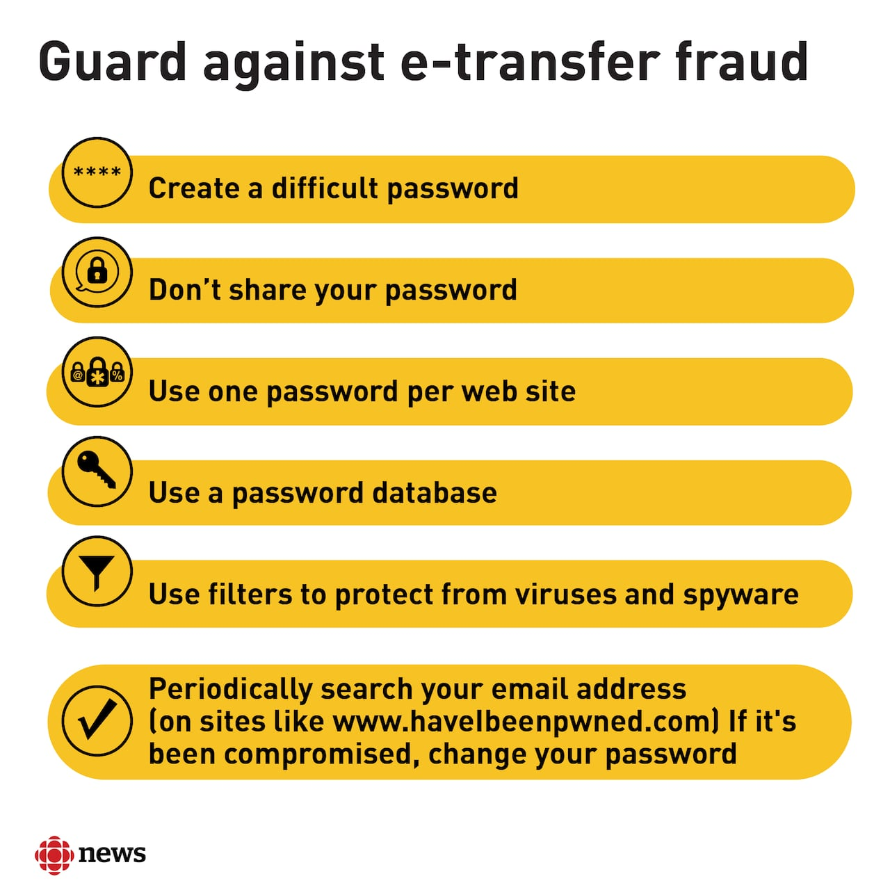 Rbc Customer Out Of Pocket After Fraud What You Need To Know If You E Transfer Money Cbc News