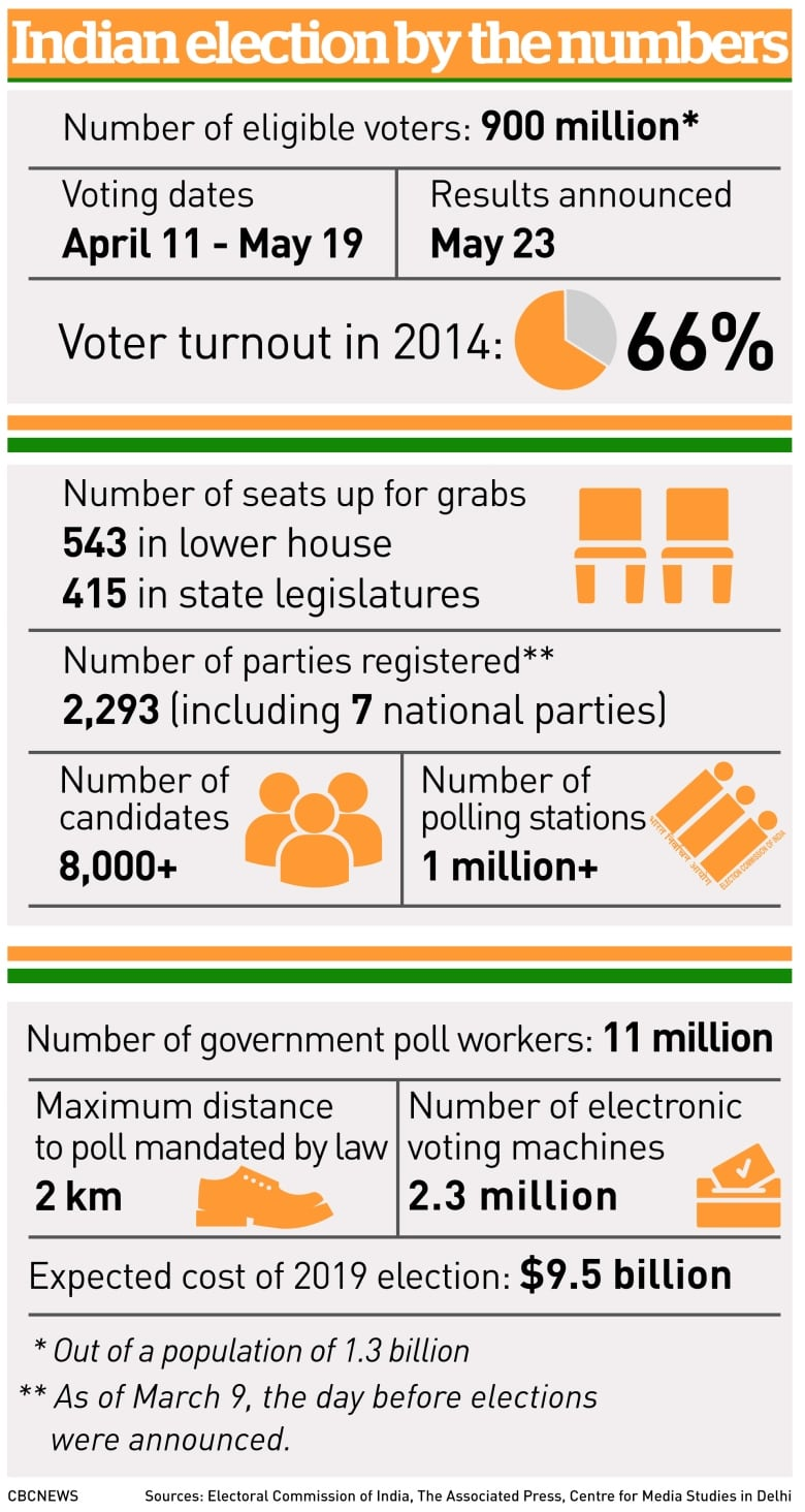 Mind-boggling': The logistics of getting 897 million India