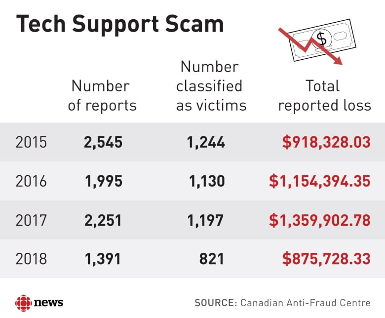 St Mary S Woman Scammed By Fake Microsoft Tech Support Warns Others Cbc News