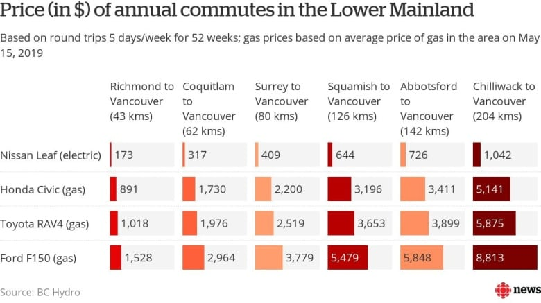 Commuters can save thousands by switching to electric vehicles, BC
