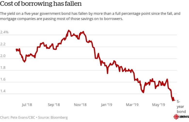 Cost of Borrowing Has Fallen