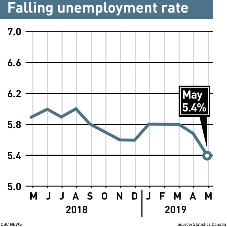 canada's unemployment rate has fallen to its lowest level on record  (scott  galley/cbc)