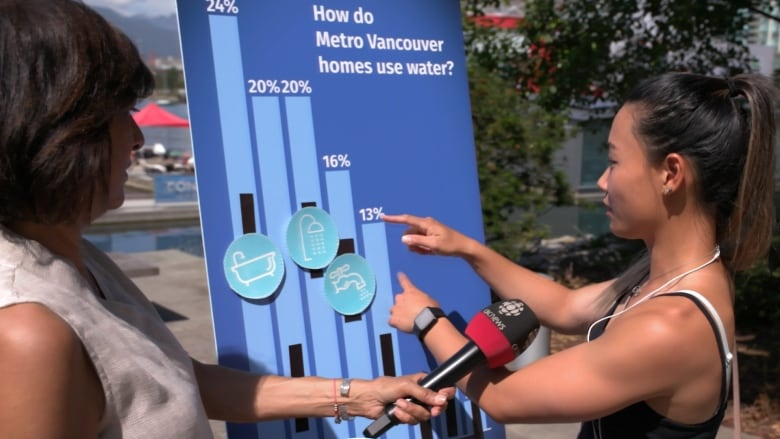 Metro Vancouver homes use a lot of water: How can we change that?