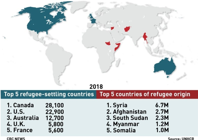 Canada resettled more refugees than any other country in ... on