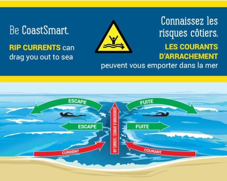 Surf conditions dangerous in P E I  National Park | CBC News