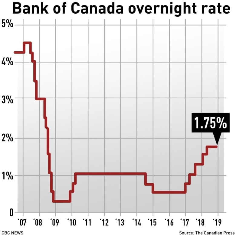 bank of canada interest rate 2019