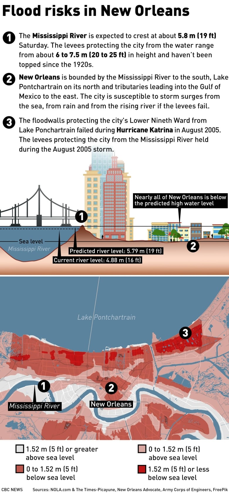 Barry makes landfall on Louisiana coast Gfx-web-flood-risk-new-orleans