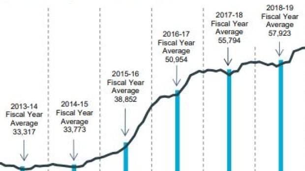 Number of Albertans on EI declines as those accessing social