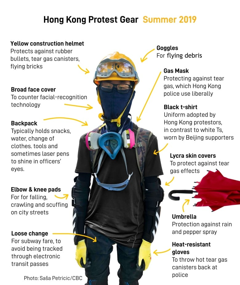 This image has an empty alt attribute; its file name is hong-kong-protest-gear.jpg