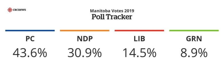 With less than a week to go, Manitoba's election remains
