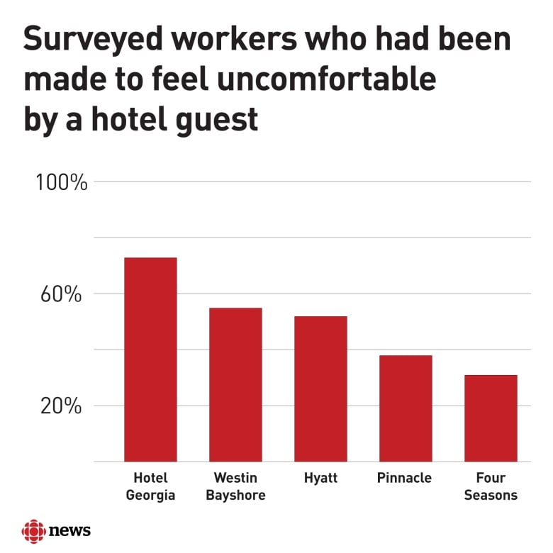 2 out of 3 of workers surveyed at Vancouver hotel say they