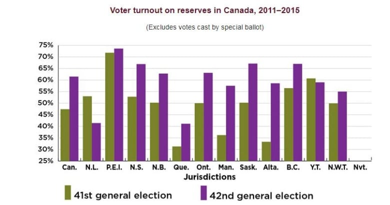 First Nations vote unlikely to hit levels seen in 2015 election, say experts
