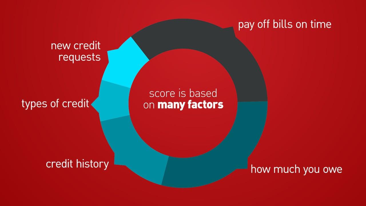 Кредитные карты с 20 лет онлайн заявка во все банки