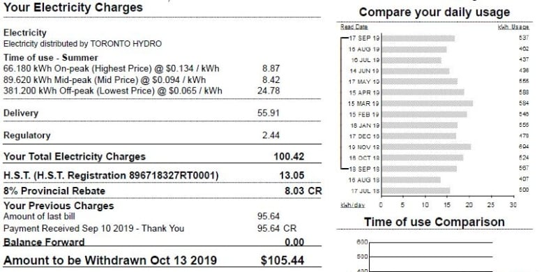 Cost Of Electricity In Ontario >> Doug Ford S Changing The Look Of Your Hydro Bill But No
