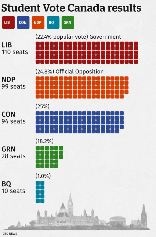 canadian election results 2020