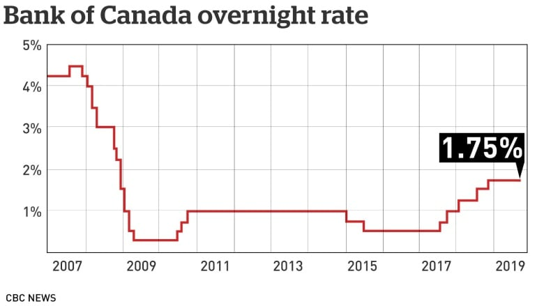 Bank Of Canada Holds Interest Rate At 1 75 Wary Of Global