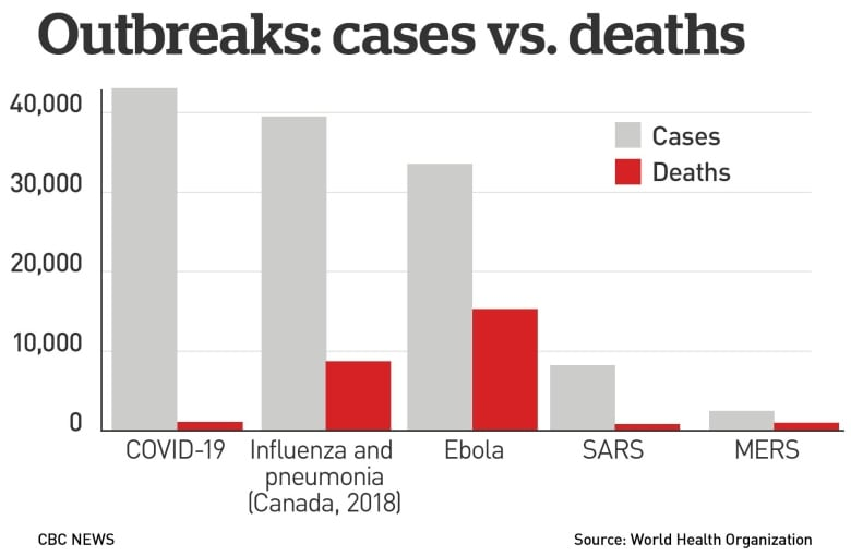 A graphic using World Health Organization data compares lab-confirmed cases of infectious disease versus deaths. In the case of influenza, it's expected that many more cases go unreported.(CBC News)