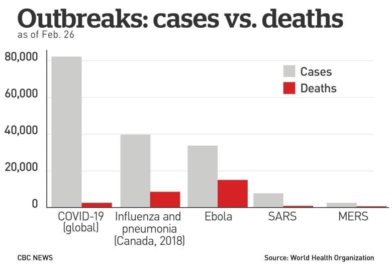 coronavirus mortality rate vs flu