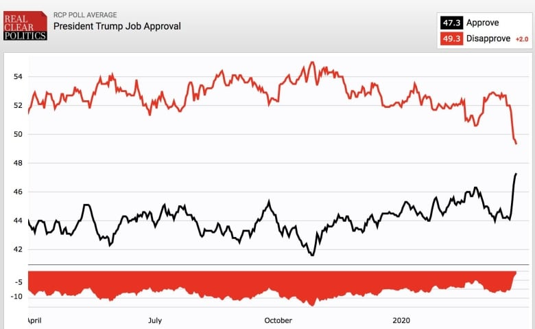 Trump's approval ratings, in black, and disapproval, in red, over the last year on the site Real Clear Politics, which calculates averages from contemporary polls.(realclearpolitics.com)