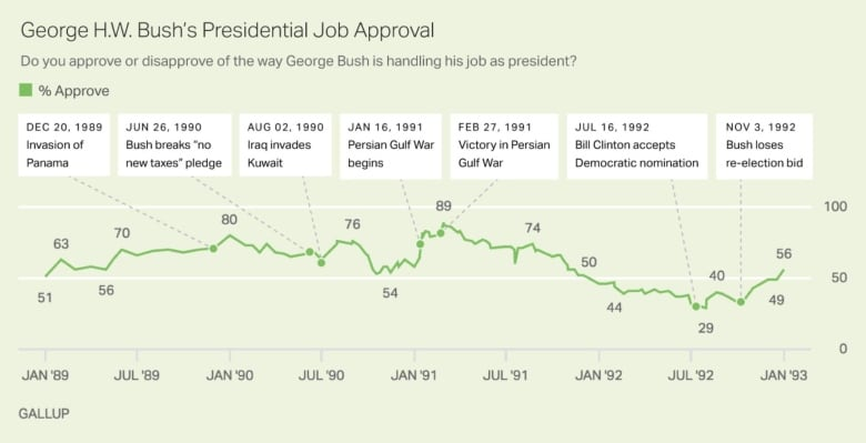 History shows that a president can achieve sky-high support in a crisis, and see it crater quickly in a bad economy. These are the approval numbers for George H.W. Bush from the Gallup polling company, which showed a peak after the successful invasion of Iraq and quick collapse that cost him re-election.(Gallup)