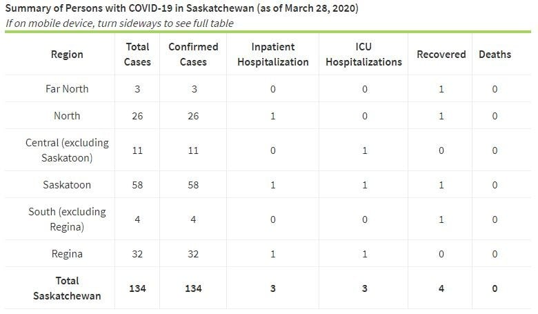 New confirmed cases bring Saskatchewan total of COVID-19 patients to 156