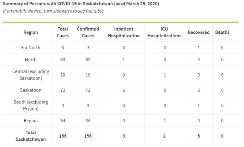 First two deaths from COVID-19 confirmed in Saskatchewan