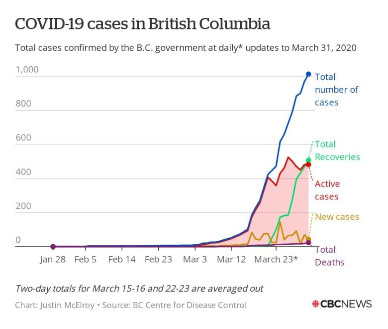 BC announces 43 new COVID-19 cases, total stands at 1013